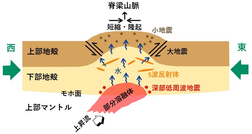 http://www.gp.tohoku.ac.jp/research/topics/images/Fig2-J_AOB_1712.JPG